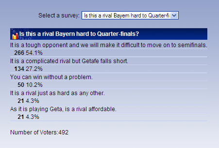 Is this a rival Bayern hard to Quarter-finals