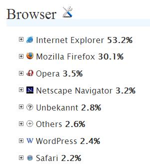 Browser-Statistik