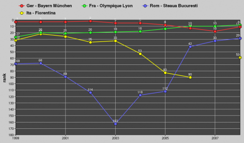 Team-Ranking 1999-2008. Grafik erstellt mit dem Uefa-Team-Ranking-Chart von Bert Kassies (kassiesa.com)