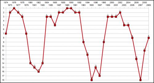 Der FC Bayern im Uefa-Teamranking 1974-2009