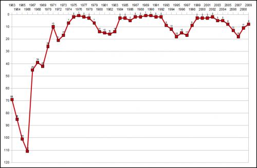 Der FC Bayern im Uefa-Teamranking von 1963-2009